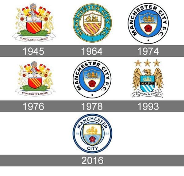 Logo Man City tổng hợp