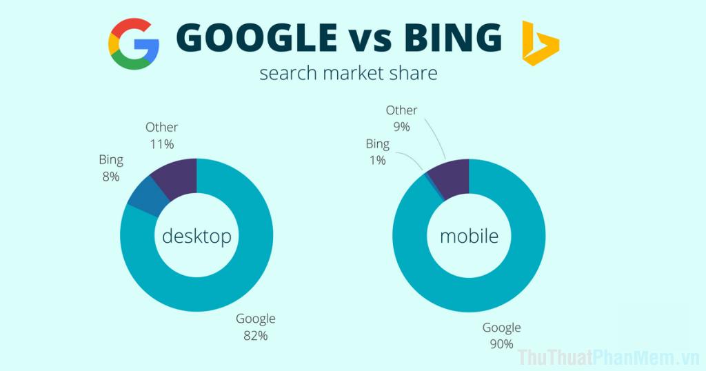 Công cụ tìm kiếm Bing không được nổi tiếng so với các đối thủ do chất lượng, hiệu suất